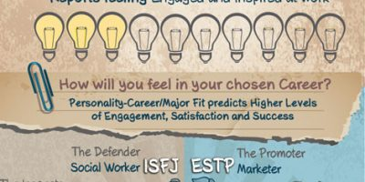 Career Path for Various Personality Types {Infographic}