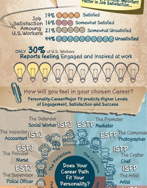Career Path for Various Personality Types {Infographic