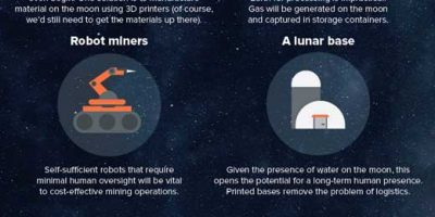 How Moon Mining Could Work {Infographic}