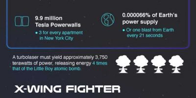 How Many Batteries To Power Star Wars {Infographic}
