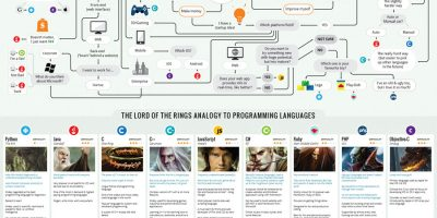 Which Programming Language You Should Learn?