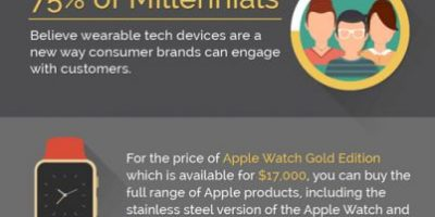 Why Apple Watch Matters? {Infographic}