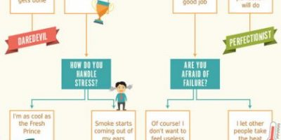 What Type of Procrastinator Are You? {Infographic}