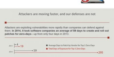 Internet Security Threats [Report]