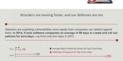Internet Security Threats [Report]