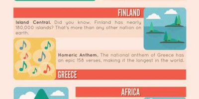 50 Mind-blowing Travel Facts {Infographic}