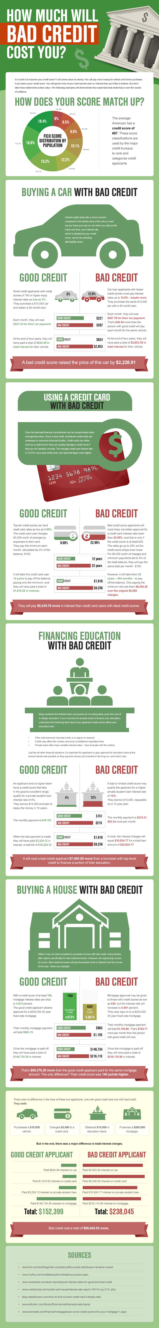 bad-credit-infographic