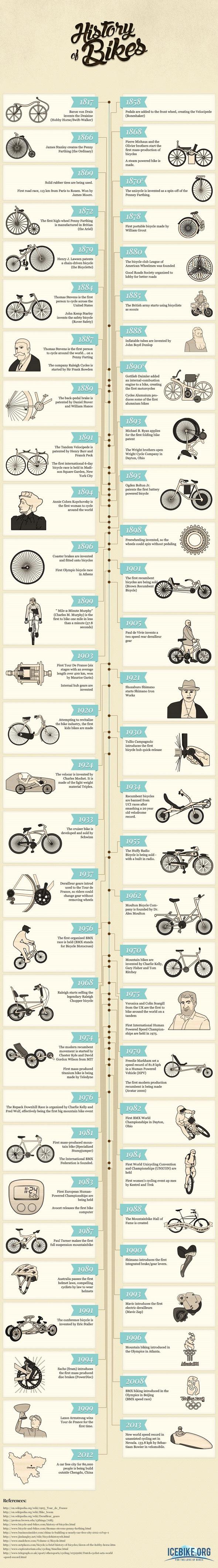 history-of-bikes