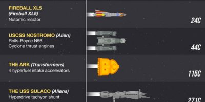 The Fastest Ships in the Universe {Infographic}