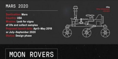 Everything About Space Rovers {Infographic}