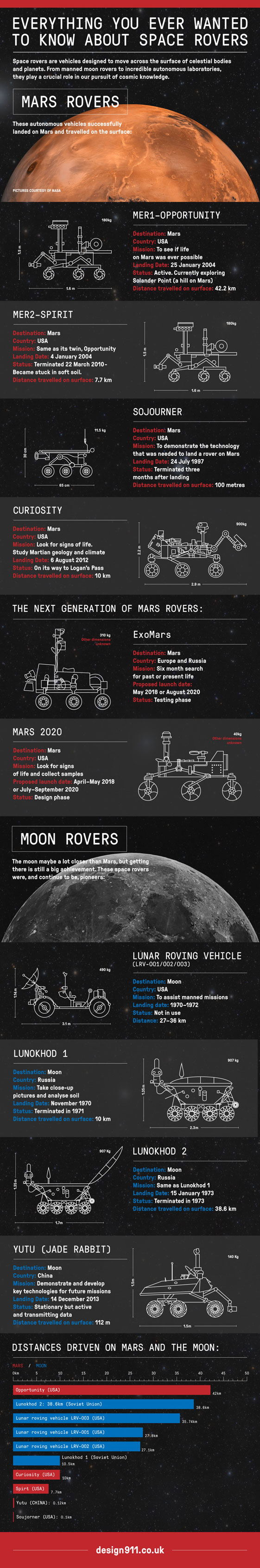 space-rovers