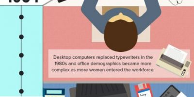Office Progression Through the Years {Infographic}