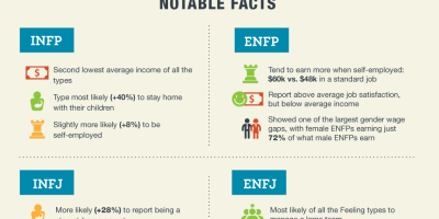How Your Personality Type Affects Your Career?