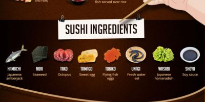 The Complete Guide to Sushi {Infographic}