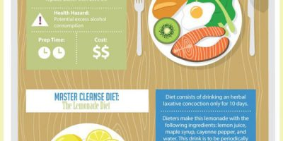 Diet Trends {Infographic}