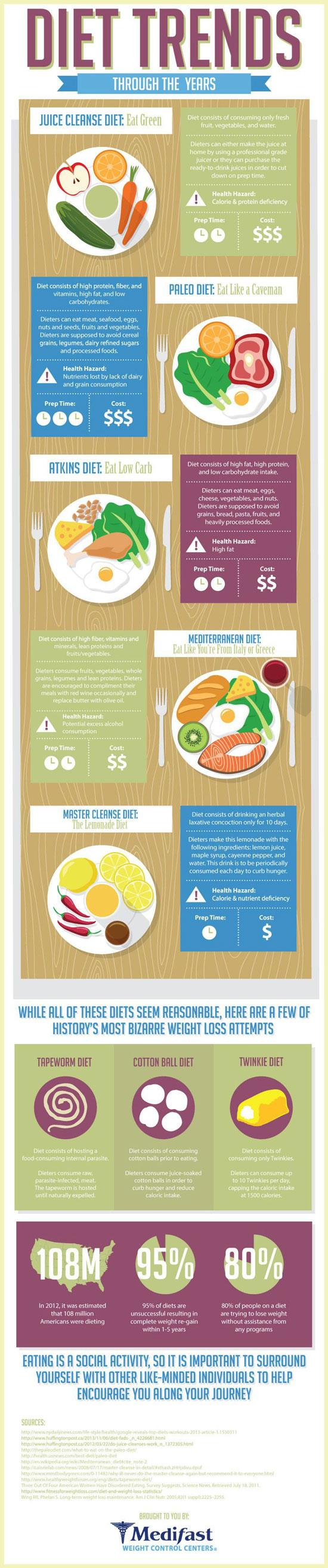diet-trends