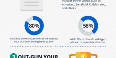 Power of a Professional Resume {Infographic}