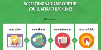 Create Content for More Organic Traffic {Infographic}