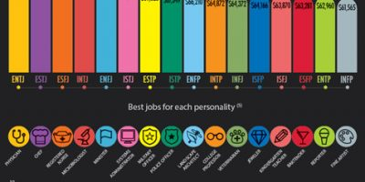 16 Personality Types: An In-Depth Look {Infographic}