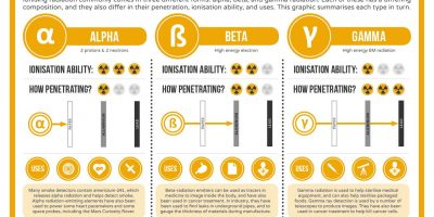 Different Types of Radiation {Infographic}