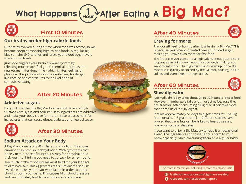big-mac-infographic