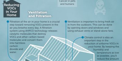 Clean Indoor Air: VOCs & CO2 {Infographic}