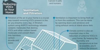 Clean Indoor Air: VOCs & CO2 {Infographic}