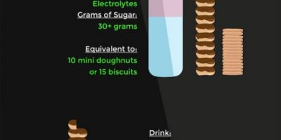 How Much Sugar Is In Your Drink? {Infographic}
