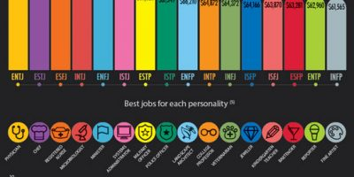 Learn About Your Personality Type {Infographic}