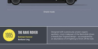 The Evolution of the Batmobile {Infographic}