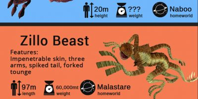 10 Coolest Beasts of Star Wars {Infographic}