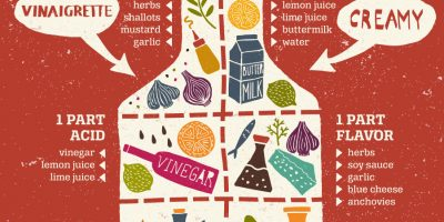 Ultimate Guide to Salad Dressings {Infographic}