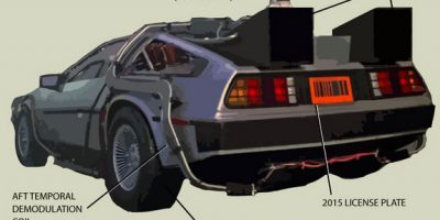 How Time Travel with DeLorean Works {Infographic}