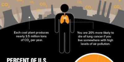 Why You Should Care About Pollution {Infographic}