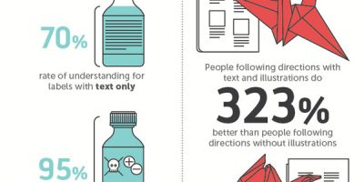 Why Our Brains Crave Infographics