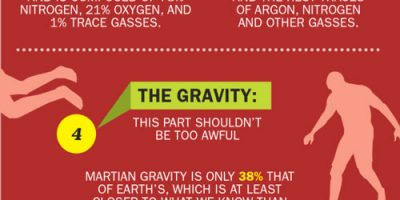 Why It Would Be Hard To Live On Mars {Infographic}