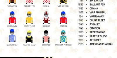 The Triple Crown Explained: Infographic