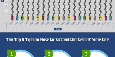 How to Extend the Life of Your Car {Infographic}