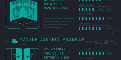 Most Evil A.I.s in Fiction {Infographic}