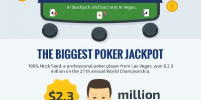 Biggest Jackpots in the History of Gambling