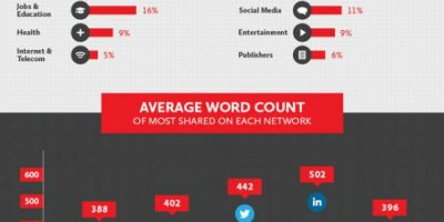 Science Behind Most Popular Infographics