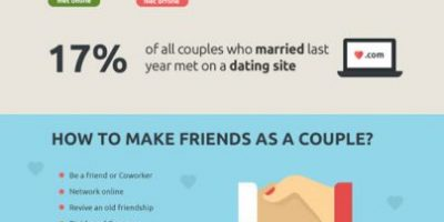 Types of Relationship Infographic