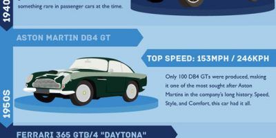 Fastest Cars of Every Decade {Infographic}