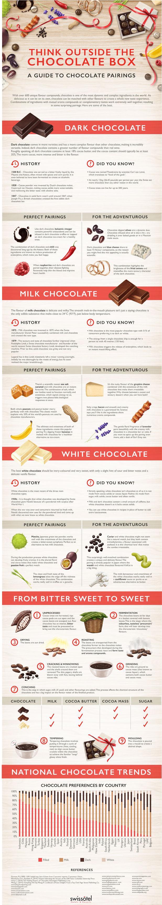 chocolate-pairings