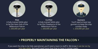 Logistics of Building and Operating the Millennium Falcon [Infographic]