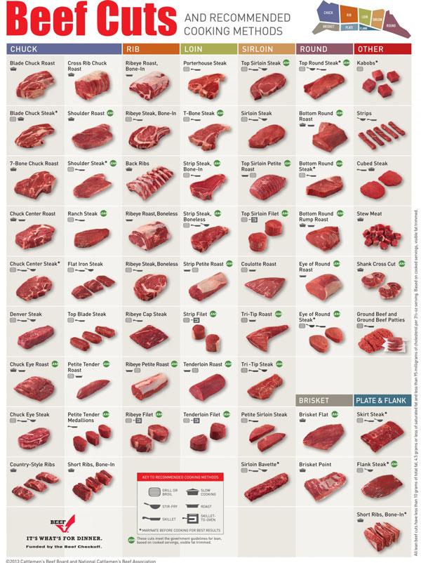beef-cuts