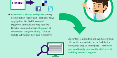 The Importance of Inbound Marketing {Infographic}
