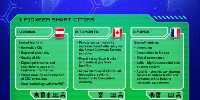 The World's Smartest Cities {Infographic}