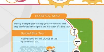 Cycling Essentials {Infographic}