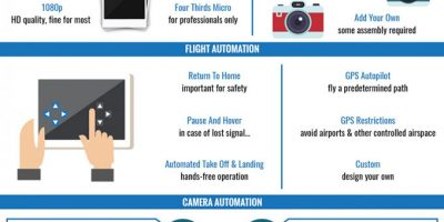How to Buy a Camera Drone {Infographic}